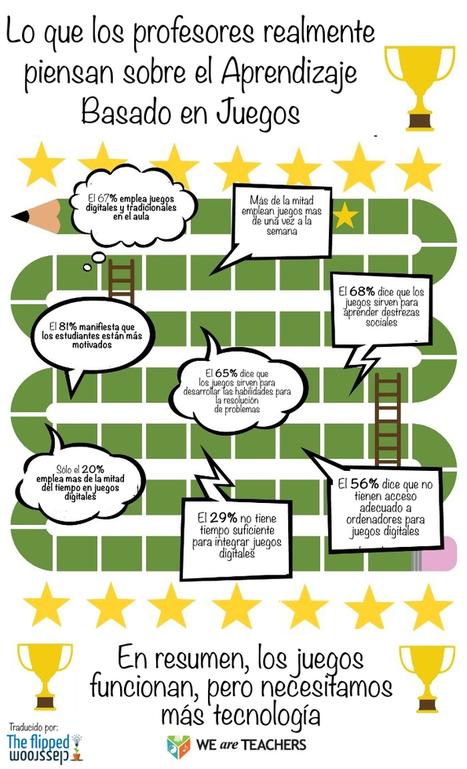 Qué piensan los profesores del aprendizaje basado en juegos #infografia #educacion | Educacion, ecologia y TIC | Scoop.it