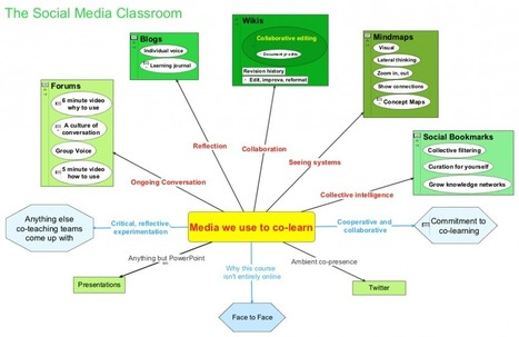 The Media We Use For Co-Learning | Pedagogia Infomacional | Scoop.it
