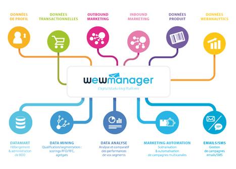 Marketing Automation : 6 scénarios pour une relation client optimisée - Webmarketing & co'm | Marketing | Scoop.it