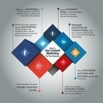 Comment utiliser le marketing de contenu pour votre business?   Institut de l'Inbound Marketing   Scoop.it