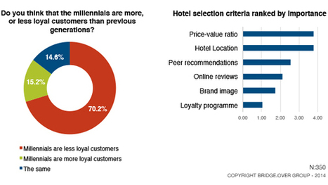 ehotelier - Generation Y and hotel brand loyalty: survey results | Tourism and Development | Scoop.it