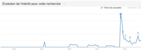 Google Tendances des recherches - Recherche sur Recherche sur le Web : seralini - Dans tous les pays, De 2004 à ce jour | Les souris du Pr Seralini et les OGM | Scoop.it