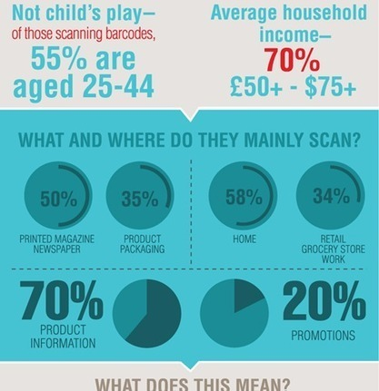Infographic: QR Codes in the UK – eLearning Blog Dont Waste Your Time | The use of QR codes | Scoop.it
