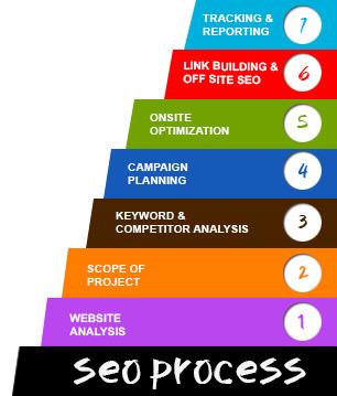 Web Promotion Company Delhi, Online Promotion Services Delhi, Web Promotion Agency   Reliable Website Design Company in Delhi   Scoop.it