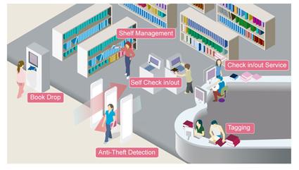 La tecnología RFID beneficios en la vida diaria | RFID; la tecnología del mañana | Scoop.it