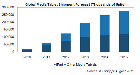 Apple's iPad will only get more popular, analyst says | Publishing Digital Book Apps for Kids | Scoop.it