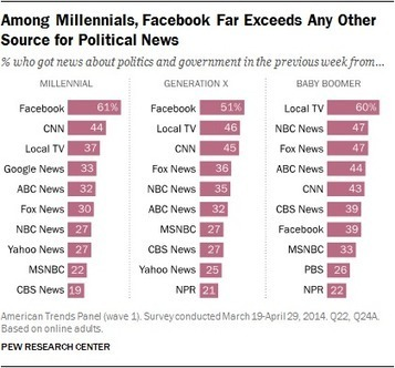 Facebook top source for political news among millennials | Technoculture | Scoop.it