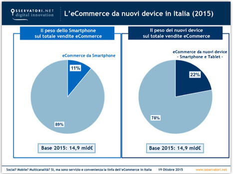 Cresce l'e-commerce e il mobile commerce in Italia è al 22% | Social media culture | Scoop.it