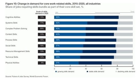 Want a job in 2025? These are the sectors to focus on | Positive futures | Scoop.it
