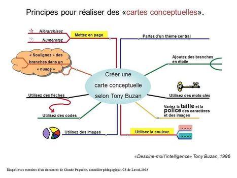 """Présentation """"Utilisez la couleur Mettez en pag...   Lettres et Cartes Heuristiques   Scoop.it"""