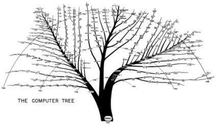 Ptak Science Books: Computer Chronology: 50-Year Micro List, 1938-1988 | Technology Ideas | Scoop.it
