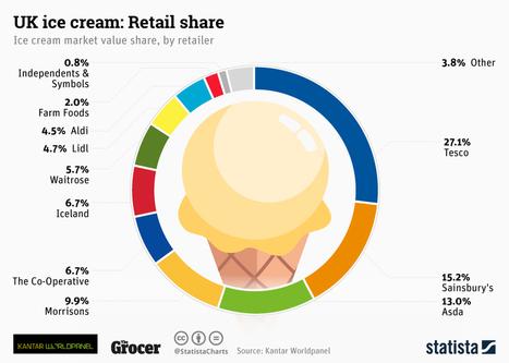 Tesco dominates the UK ice-cream market   Business Economics and Market Competition   Scoop.it