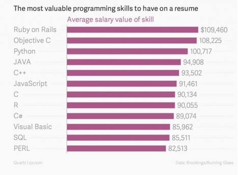 The programming and engineering skills with the highest salaries   Algoritmia   Scoop.it