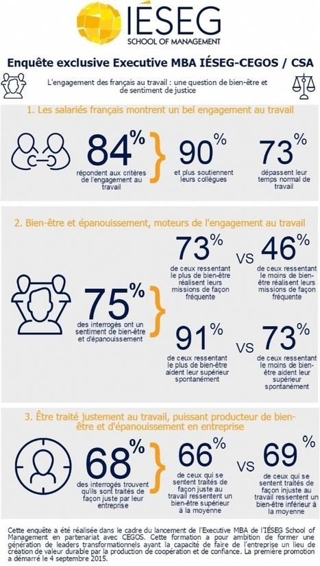 Infographie | L'engagement des Français au travail | Marque employeur, marketing RH et management | Scoop.it