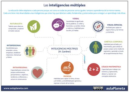 Sugerencias para trabajar las inteligencias múltiples en clase | Educacion, ecologia y TIC | Scoop.it