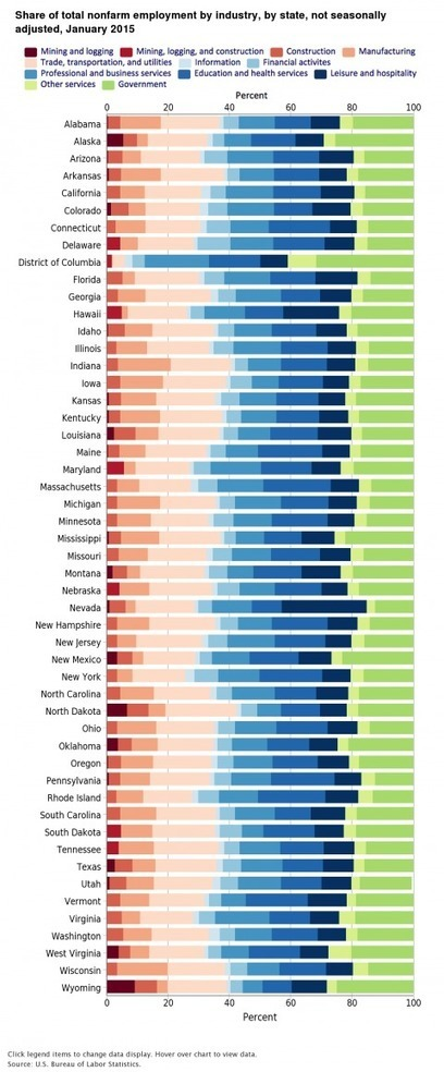 The distribution of jobs in every state, in 2 charts | INTRODUCTION TO THE SOCIAL SCIENCES DIGITAL TEXTBOOK(PSYCHOLOGY-ECONOMICS-SOCIOLOGY):MIKE BUSARELLO | Scoop.it