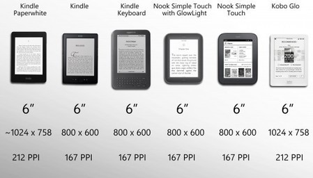 2012 eReader Comparison Guide | New inventions | Scoop.it