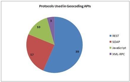 56 Geocoding APIs: Geocoder, Google and MapLarge | TIG | Scoop.it