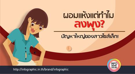 ผอมแห้งแต่ทำไมลงพุง? | Convergence & Inforgraphic | Scoop.it