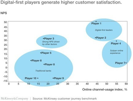 The four pillars of distinctive customer journeys | McKinsey & Company | Commerce and Payments | Scoop.it