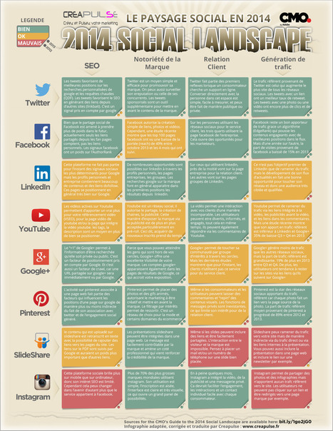 L'impact des réseaux sociaux sur le SEO | Think Digital - Tendances et usages des médias sociaux | Scoop.it