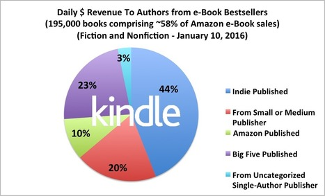 Author Earnings report - GoodEreader.com | Writing for Kindle | Scoop.it