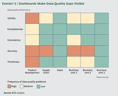 How to Avoid the Big Bad Data Trap | Business, negocios, marketing, ecommerce, bigdata, economy | Scoop.it