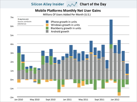 CHART OF THE DAY: Android Growth Has Fallen Off Cliff, Apple Still Cranking | Entrepreneurship, Innovation | Scoop.it
