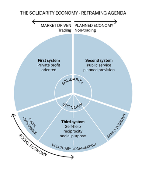 L'impresa sociale nella cornice del benessere equo e sostenibile | Social Innovation - Innovazione Sociale | Scoop.it