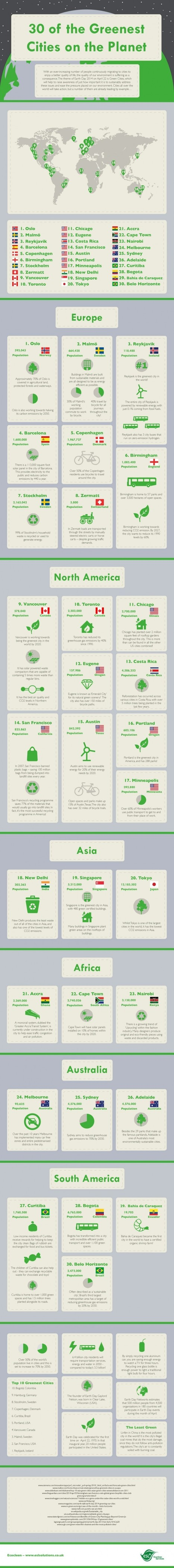 The World's 30 Greenest Cities - Infographic | New learning | Scoop.it