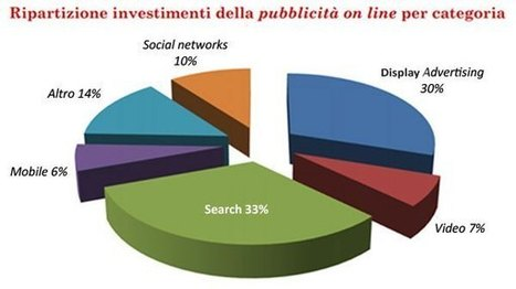 +1000% per la pubblicità online | Realmente Marketing | Scoop.it