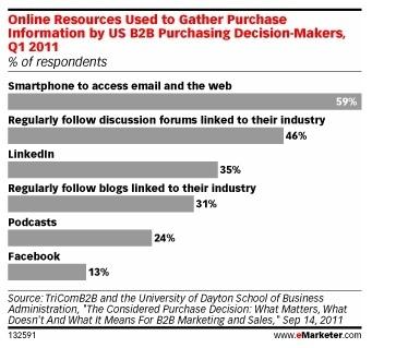 B2B Researchers Prefer LinkedIn Over Facebook | Reputation, Resume, Rolodex | Scoop.it