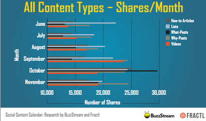 Social Sharing Habits: New Research Reveals What People Like to Share | Social Media Tips & Updates | Scoop.it