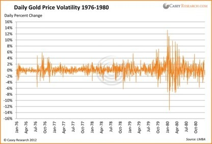 This Is What #Volatility Looks Like - Casey Research #Silver #Gold | Commodities, Resource and Freedom | Scoop.it