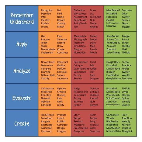 Twitter / 71PolkaDots: My take on integrating technology ... | Pedagogy | Scoop.it