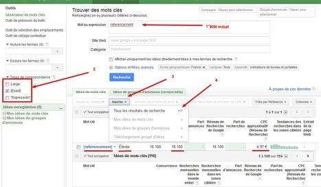 Trouvez des mots clés faciles pour votre trafic   Imagincreagraph.com   Scoop.it