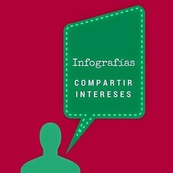 Curación de contenidos en la formación docente ~ Contar con TIC   Aprendizaje, Tic y otras cosas   Scoop.it