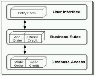 Definición de Cliente Servidor | Redes entre el cliente y el servidor | Scoop.it