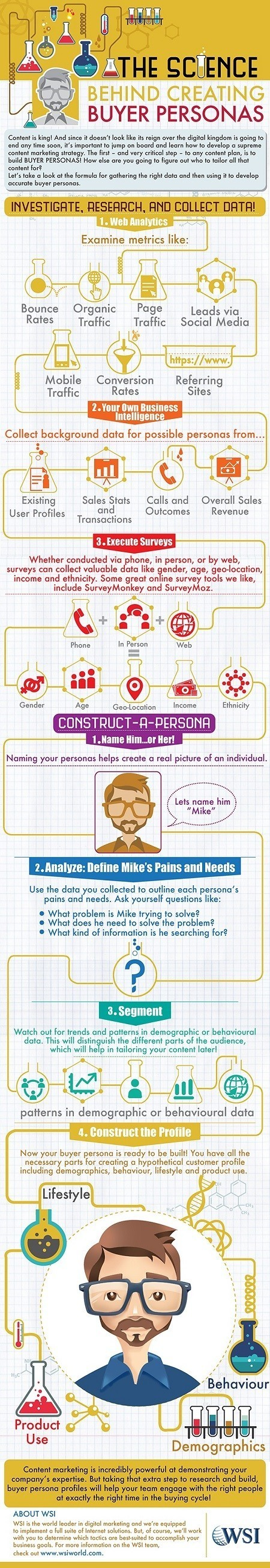 How to Create Buyer Personas #Infographic | Online tips & social media nieuws | Scoop.it
