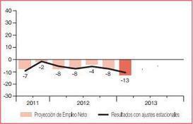 Proyecciones de empleo para el primer trimestre del 2013 | Jose Luis Del Campo Villares | Pahabernosmatao | Scoop.it