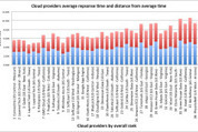Cloud benchmarks show smaller providers coming out ahead -- but they're still ... - GigaOM | Cyber Security-Threat Landscape | Scoop.it