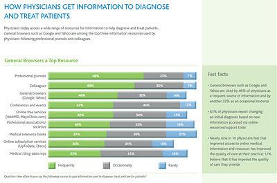 Google et Yahoo!: troisième source d'information médicale des médecins aux U.S.A. en 2011 | Doctor 2.0 | Scoop.it