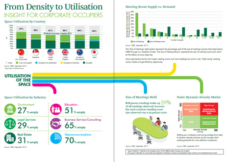 Asian Workspace Density Now Impacting Worker Productivity | Collaborative, Productive and Innovative Workspaces | Scoop.it