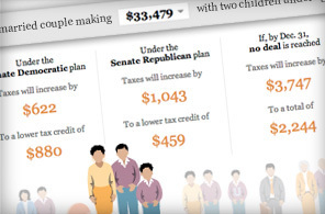 Fiscal cliff calculator: What will the fiscal cliff mean for me? - The Washington Post | Harris Social Media | Scoop.it
