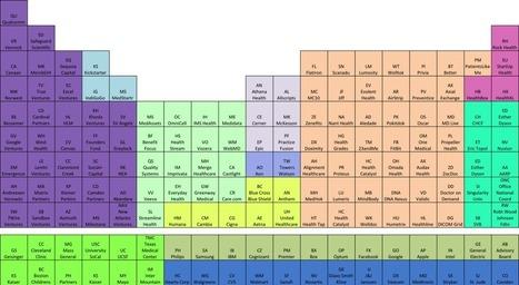Periodic Table of Digital Health   Digital Healthcare Trends   Scoop.it