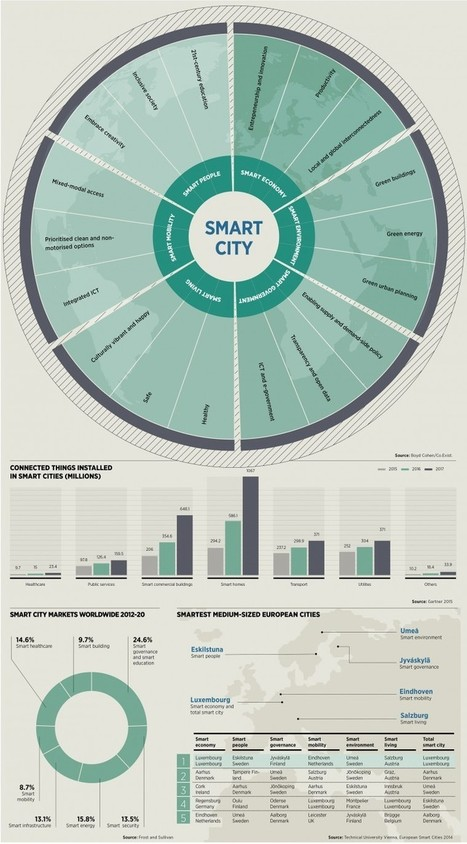 All you need to know about the future of smart cities - Raconteur.net | Sustainable Futures | Scoop.it