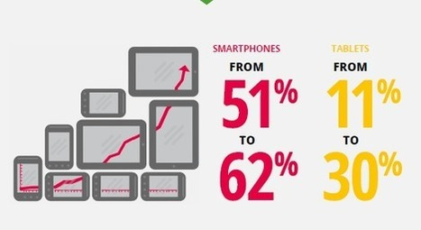 UK tablet usage triples to 30% year on year, says Google study | Floqr Mobile News | Scoop.it