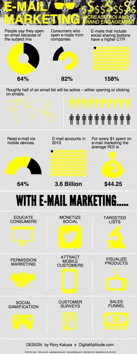El buen ROI del email marketing #infografia #infographic #marketing   Seo, Social Media Marketing   Scoop.it