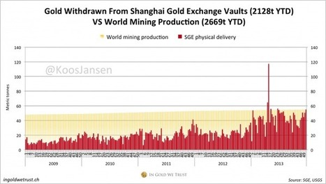 SGE delivery 16-20 December 55 Tons, 2128 Tons YTD | In Gold We Trust | Gold and What Moves it. | Scoop.it