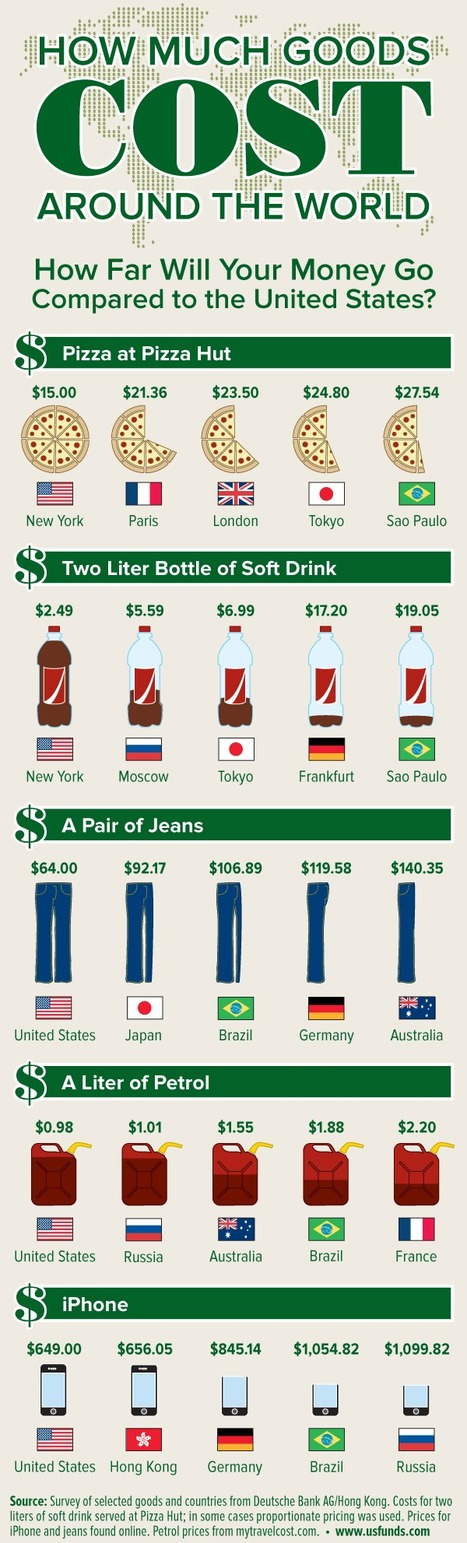 The Price of Goods Around the World [Infographic] | BestInfographics.co | The Best Infographics | Scoop.it
